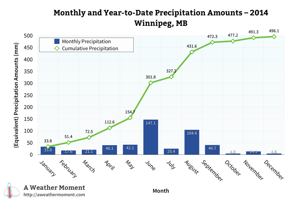 Monthly & year-to-date precipitation amounts for 2014 in Winnipeg, MB