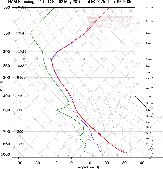 Winnipeg Forecast Sounding for the afternoon of Saturday May 2, 2015