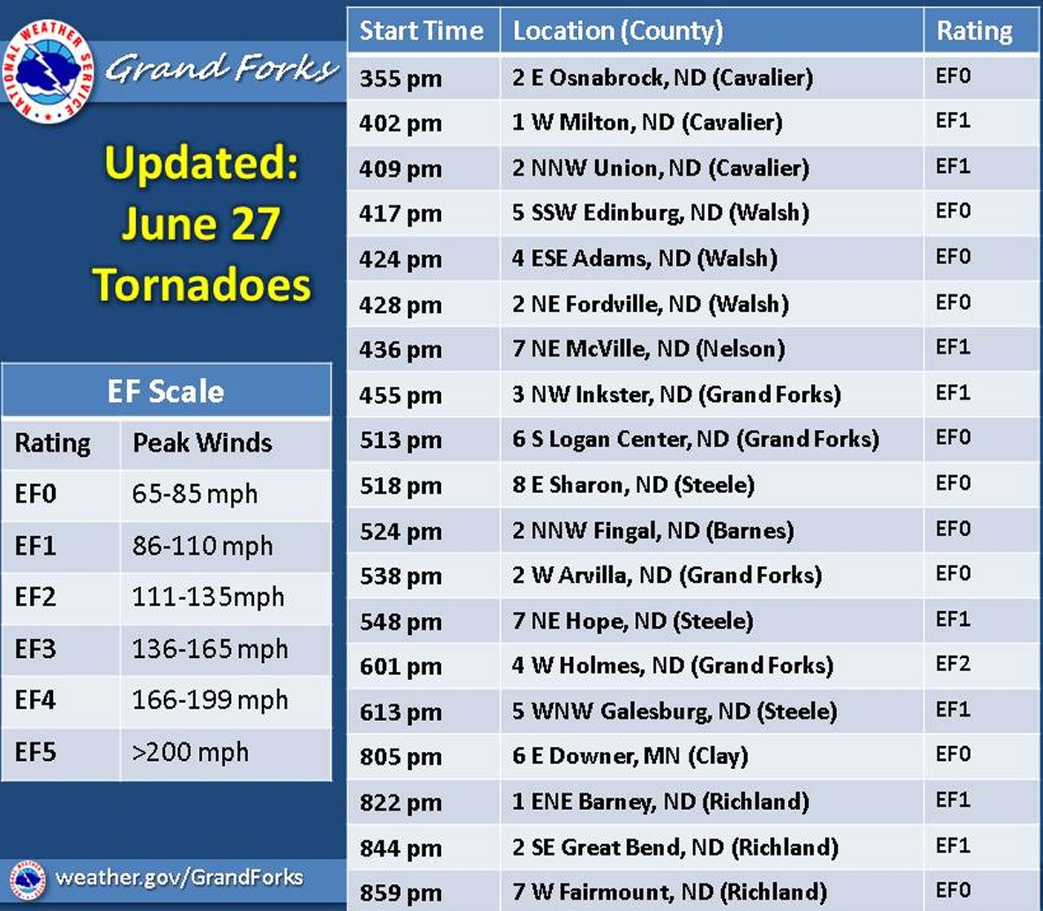 After conducting a damage survey of the area, NWS Grand Forks concluded that 19 tornadoes touched down on June 27th, 2015. (Source: NWS Grand Forks)