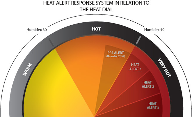 Manitoba Health – Heat Alert Response System in Relation to the Heat Dial