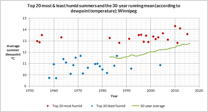 Top 20 most & kleast humid summers & the 30-year running mean - Winnipeg