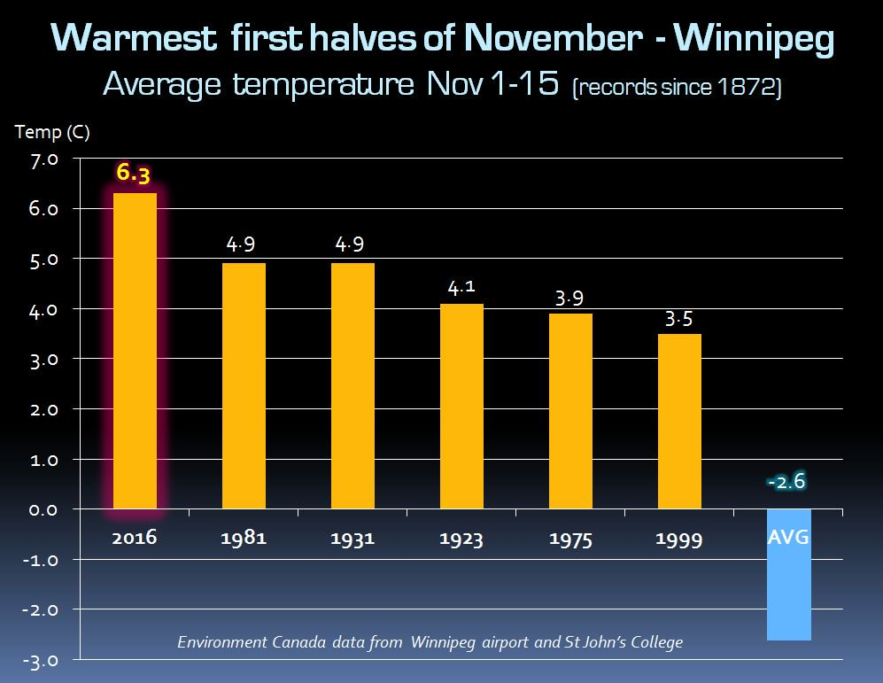 Top 6 warmest first halves of November in Winnipeg on record. Credit: Rob's Obs
