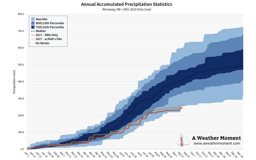2017 Annual Precipitation Statistics – Updated September 20, 2017