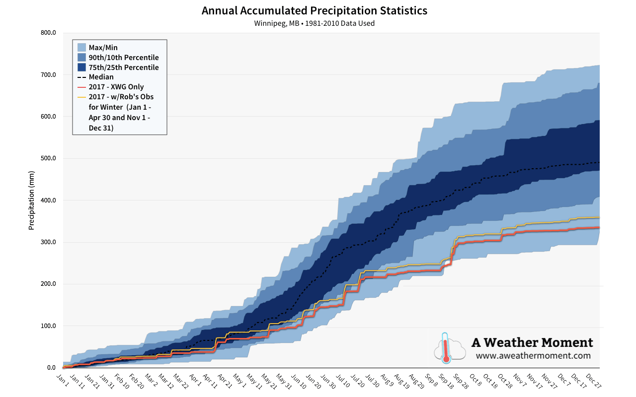 2017 Annual Precipitation Statistics – Updated January 10, 2018