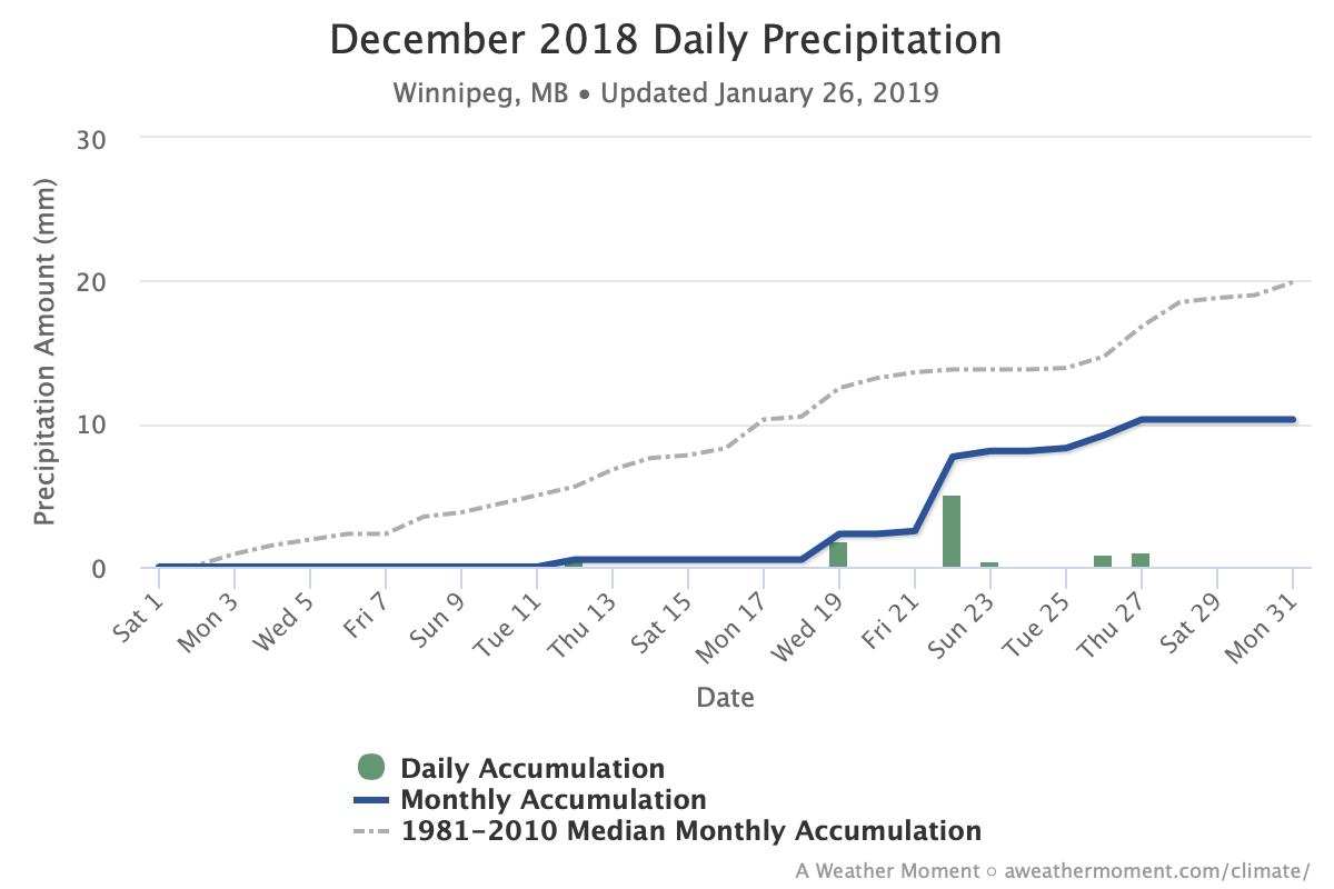 Winnipeg Climate Information – 2018 • A Weather Moment