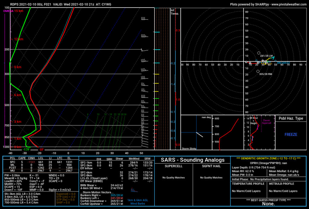 RDPS Forecast Sounding for CYWG valid 21Z Wednesday February 10, 2021